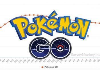 Jumlah Pemain Pokemon GO Kini Menurun Sebesar 20%
